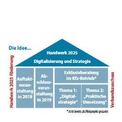 """Strategieprojekt """"Dialog und Perspektive Handwerk 2025"""""""
